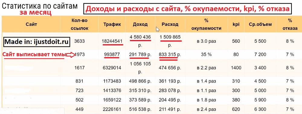 Доходы и расходы сайтов